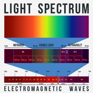 far infrared light spectrum for far infrared heat therapy