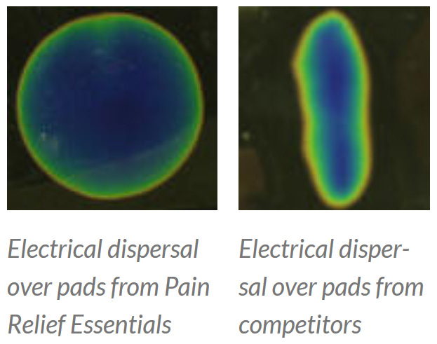 superior electrical dispersal with Pain Relief Essentials Electrodes